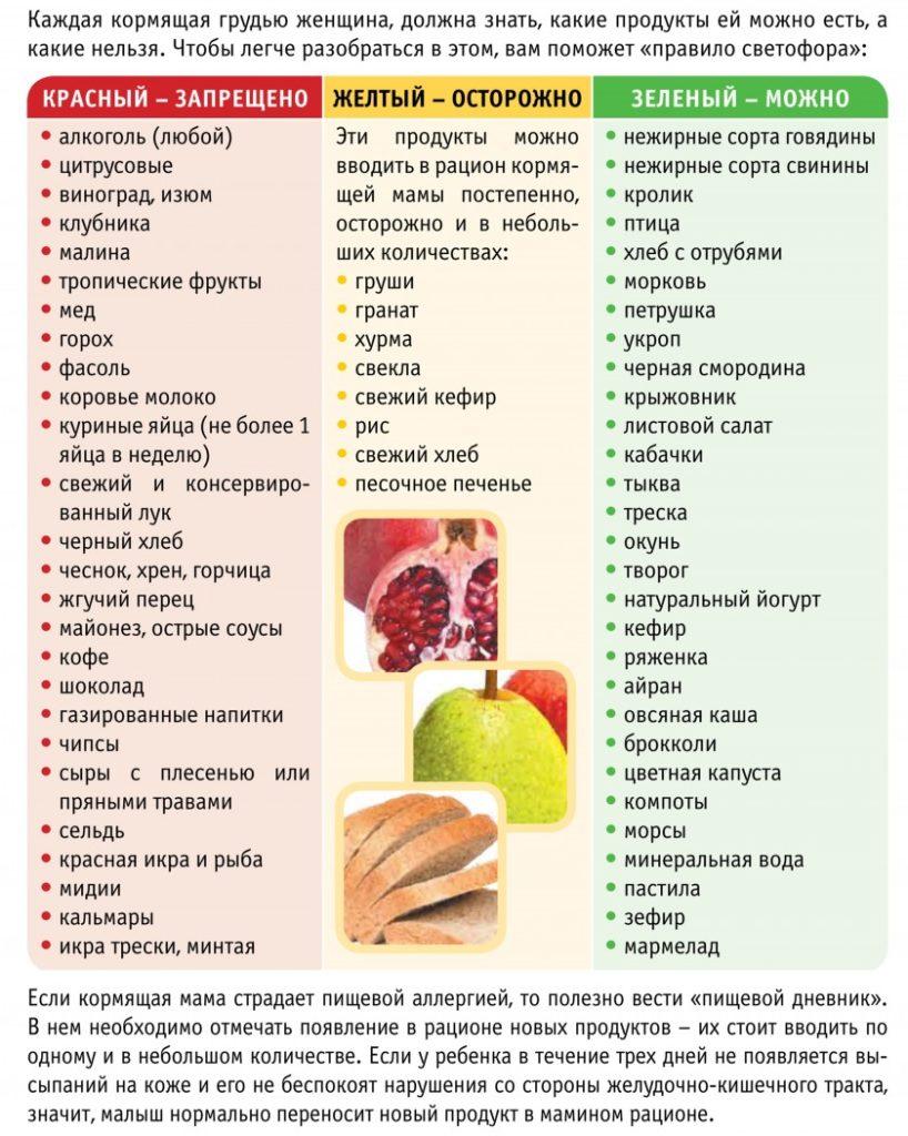 питание кормящей мамы таблица