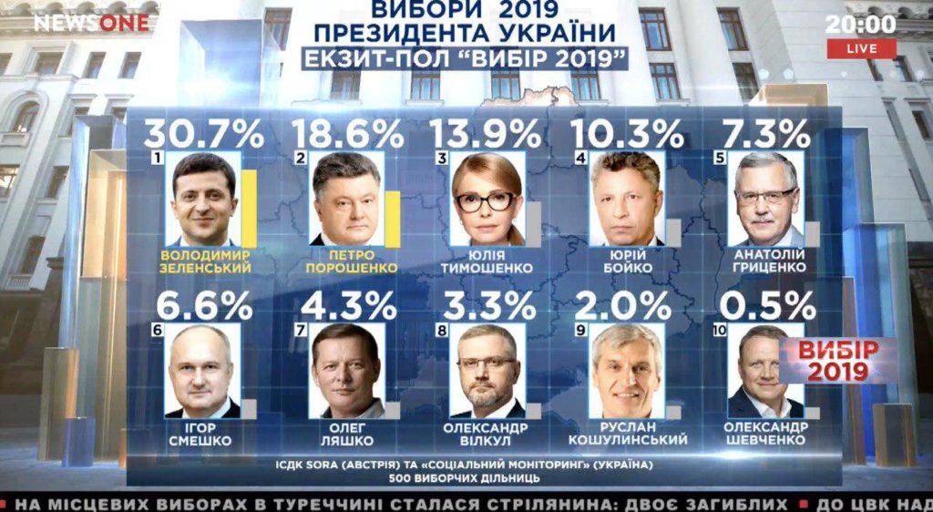 Результаты выборов президента 2019